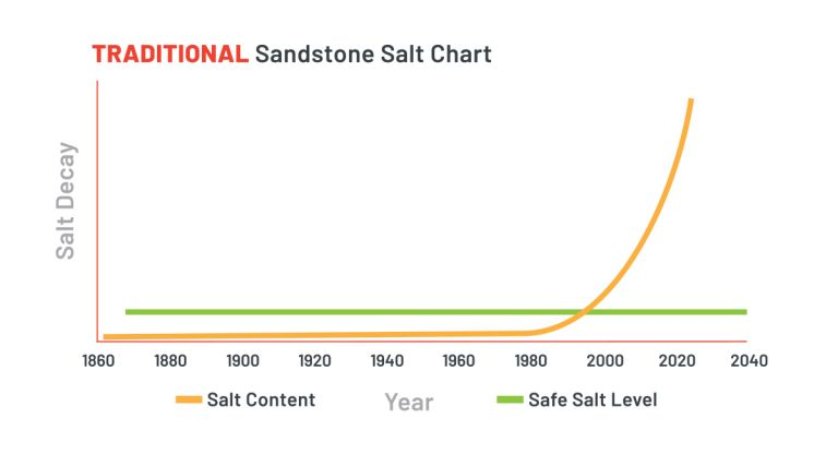 Salt level before treatment with Westox